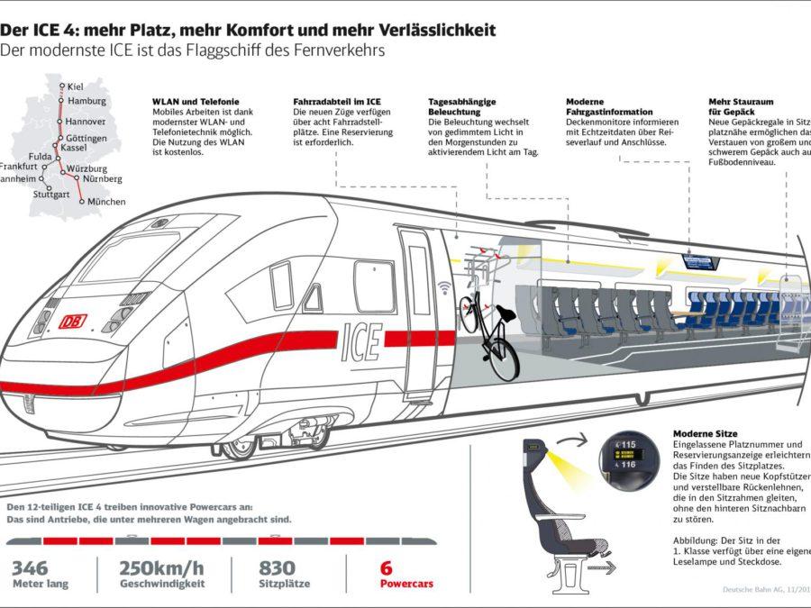 Integratie fietsen in Duitse hogesnelheidstreinen